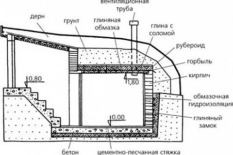 Погреб: строительство самостоятельно — виды и устройство, реализация, нюансы